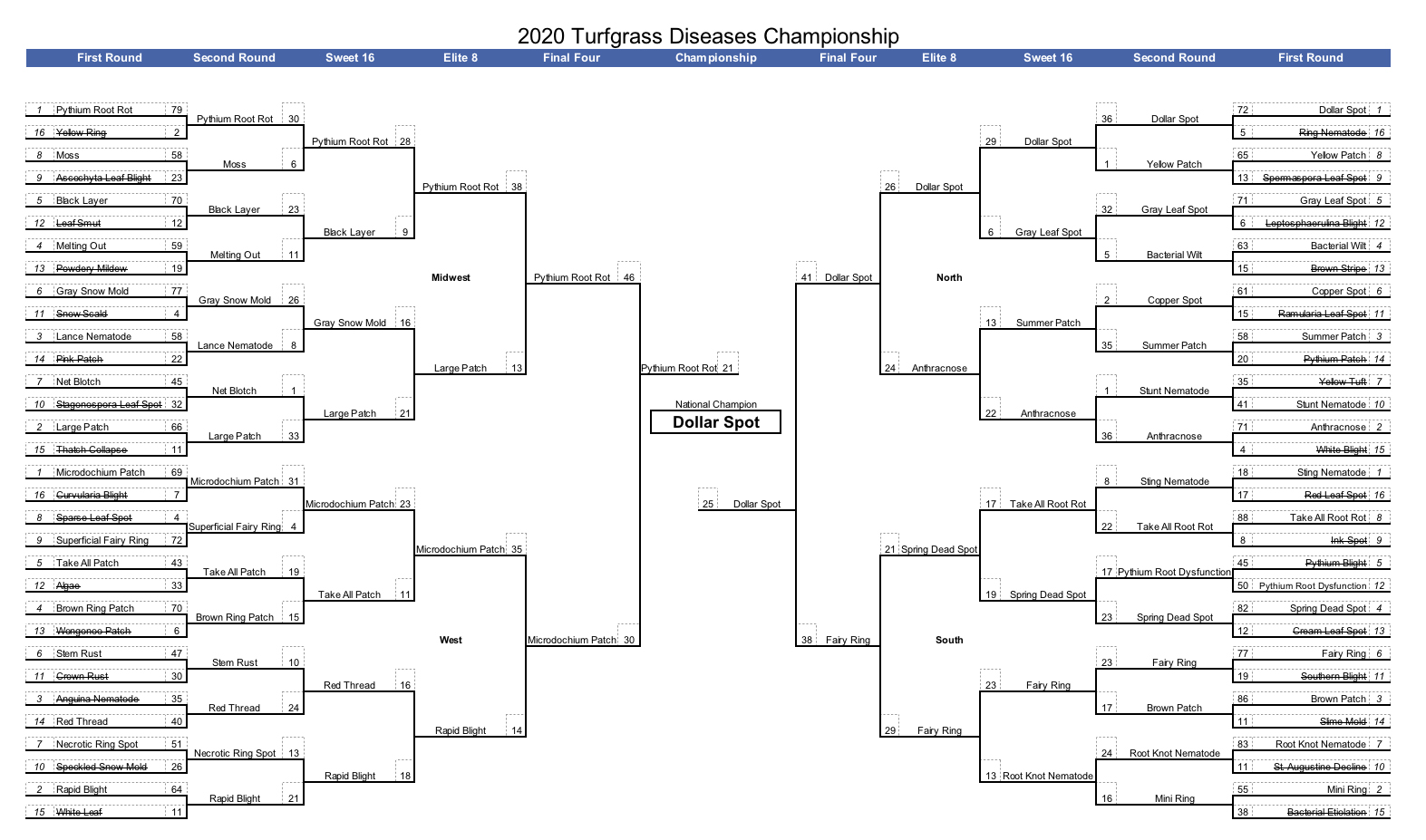 TurfDiseaseMadness